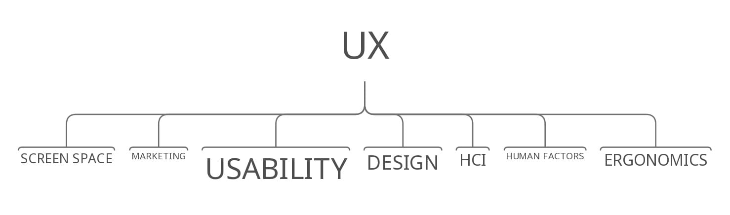 ux tips diagram