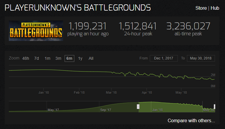 PUBG player numbers are on the decrease. Data from http://steamcharts.com/