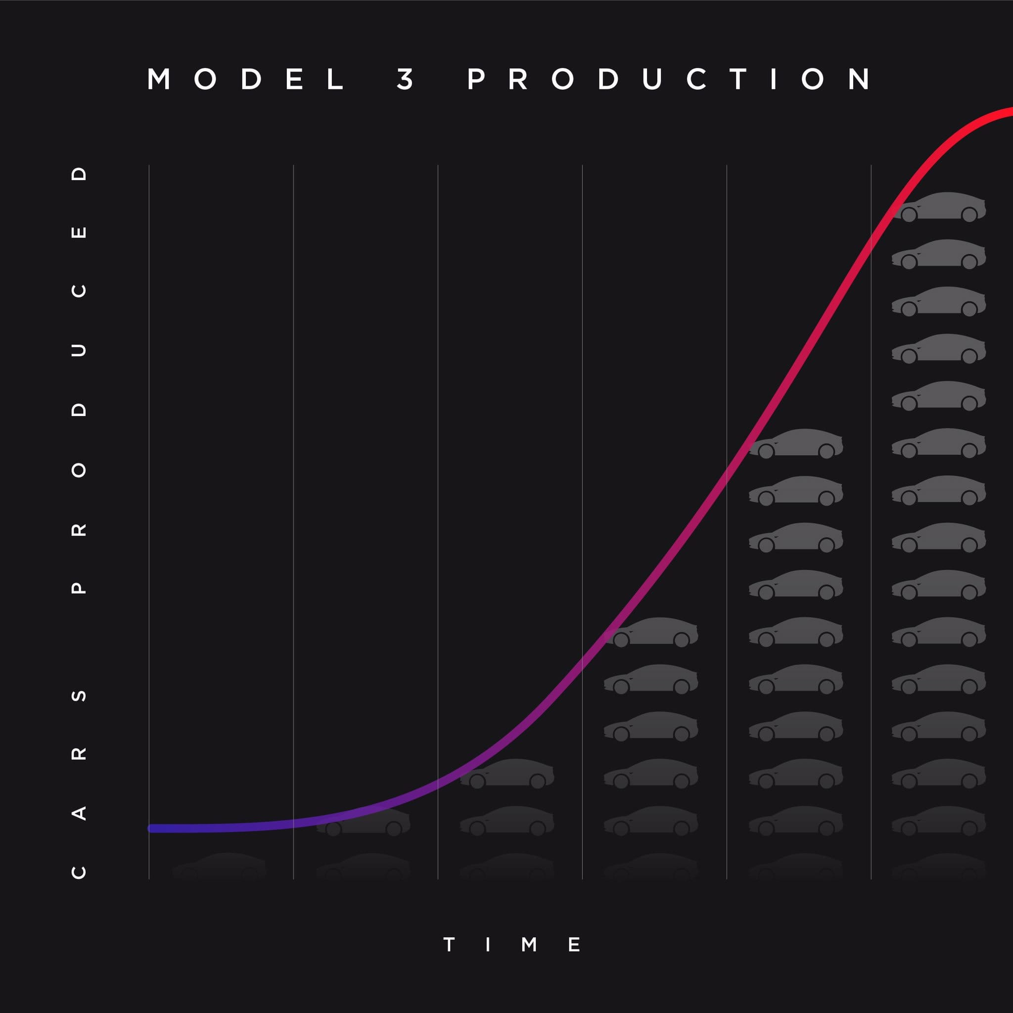model 3 production rate