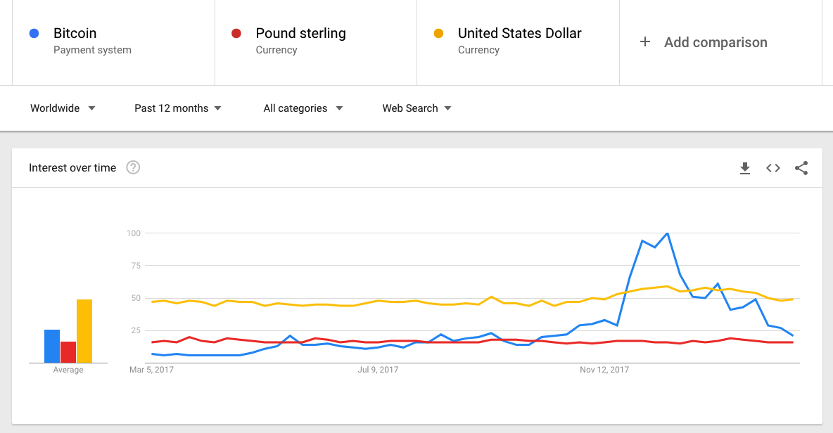 More people are searching for Bitcoin than for the Pound or the Dollar. Source : Google Trends