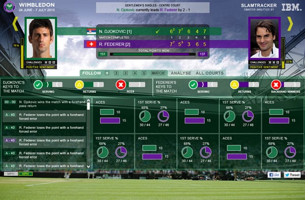 wimbledon tech slam tracker