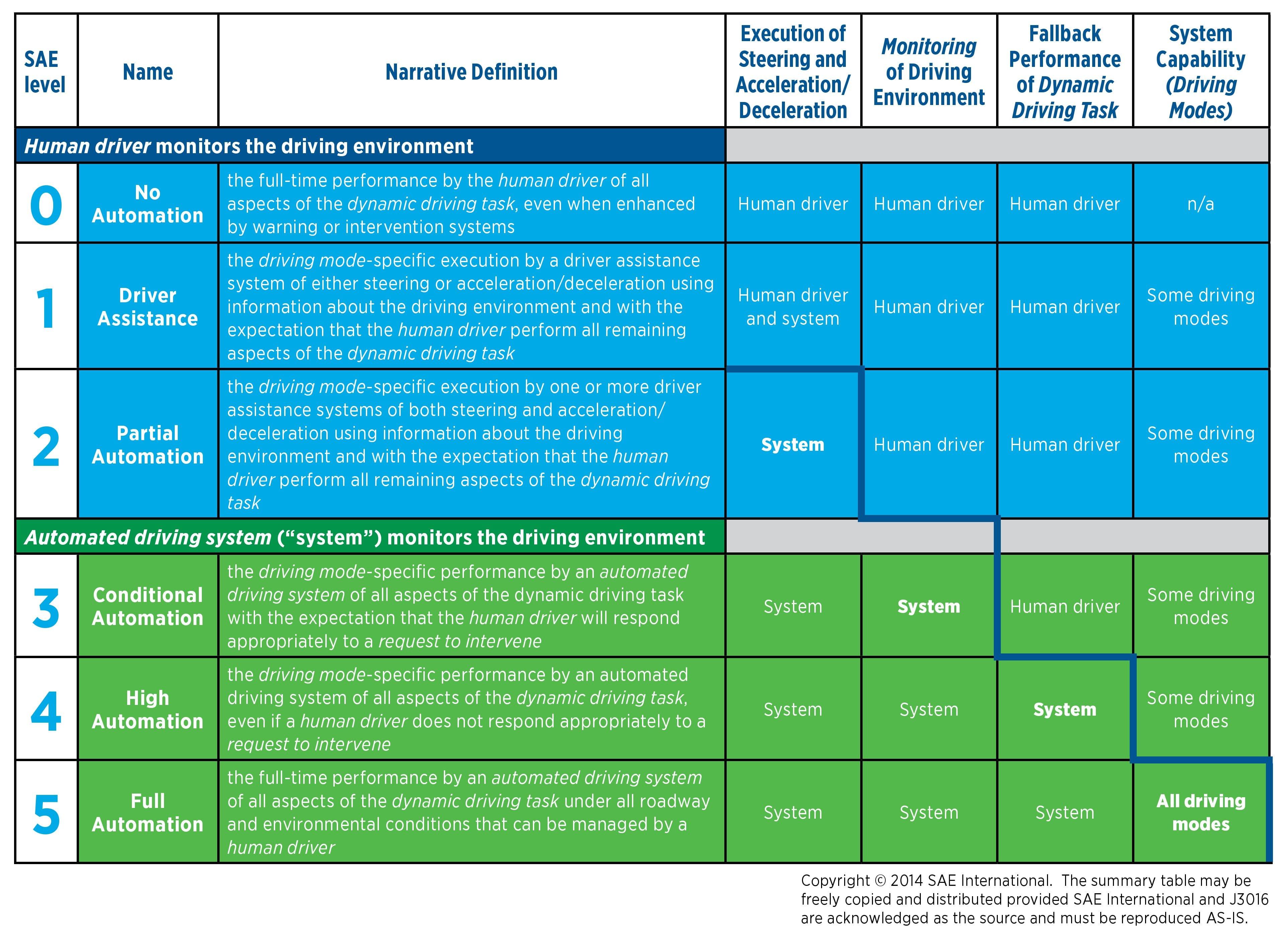 SAE Levels Table for autonomous car
