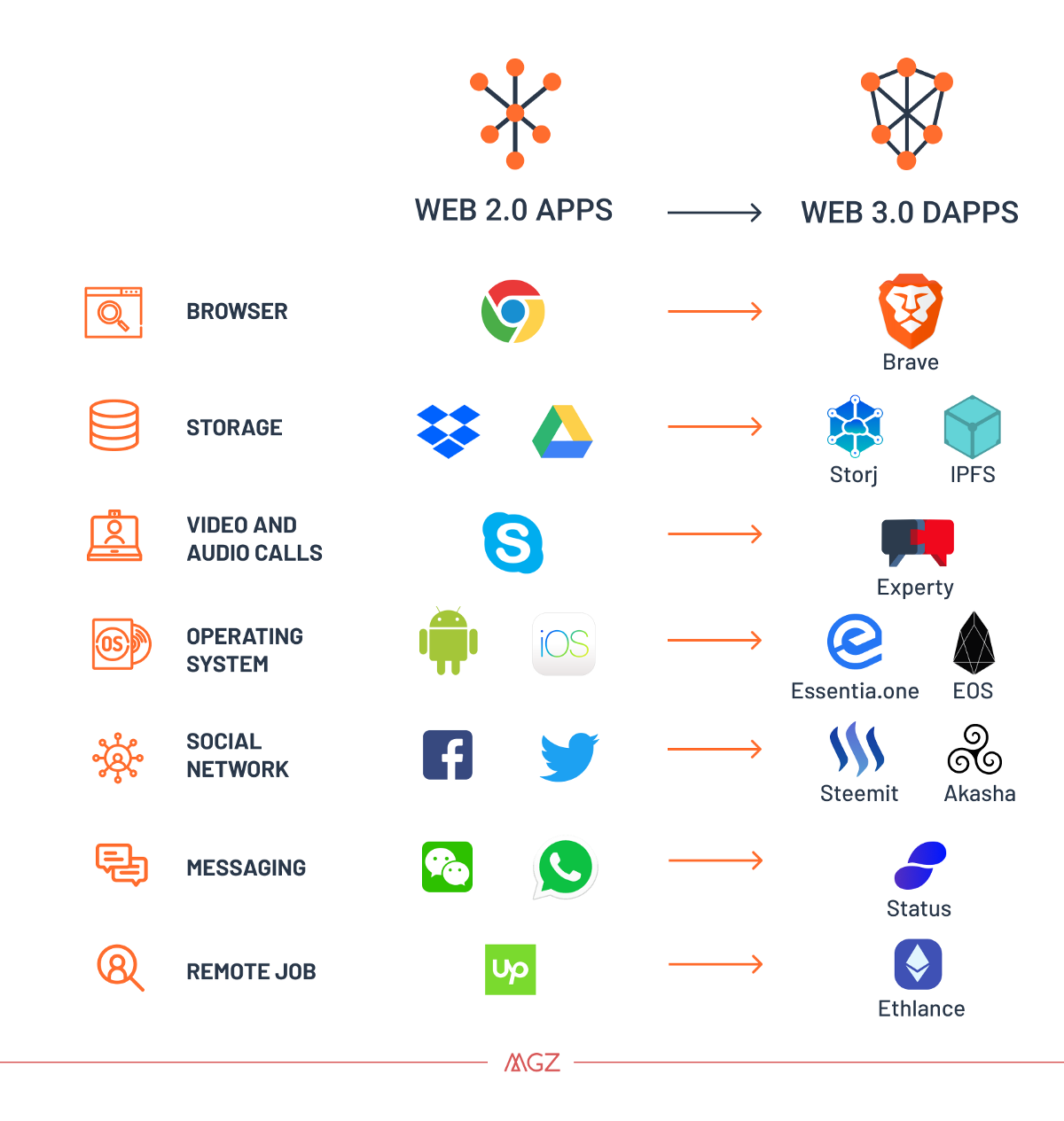 What changes can Web 3.0 bring?