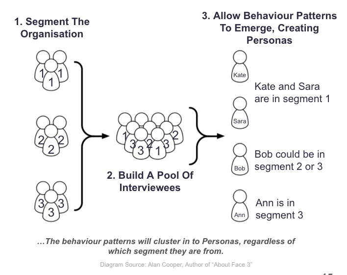 persona process