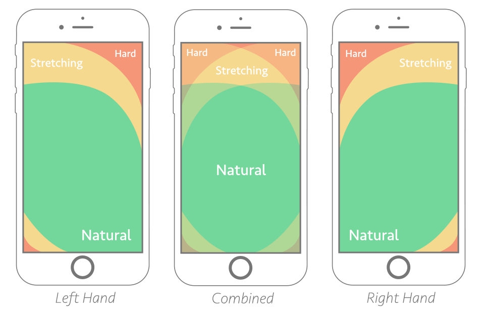 UX TIPS heat map